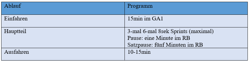 Tabelle, die ein Sprinttraining am Rad darstellt ( genaue Trainingsangaben)