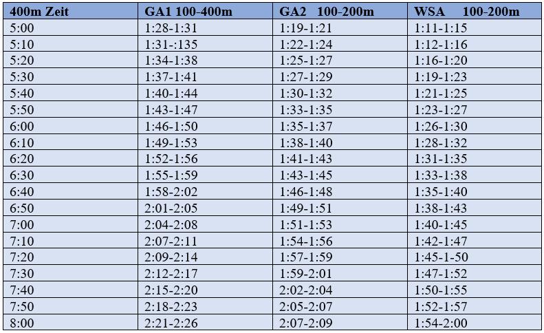 zeigt Berechnung der Trainingsbereiche beim Schwimmen anhand eines 400m Tests. Man erhält genaue Split Vorgaben für das Bahntraining.