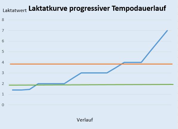 zeigt den Laktatkurvenverlauf eines progressiven Dauerlaufs